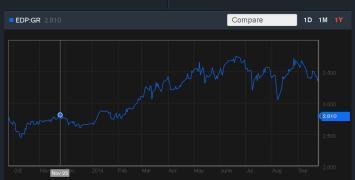 Aktienkurs von EDP im vergangenen Jahr